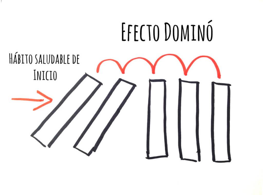 efecto dominó