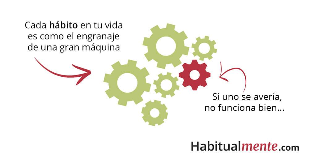 Tus hábitos son como el engranaje de una máquina
