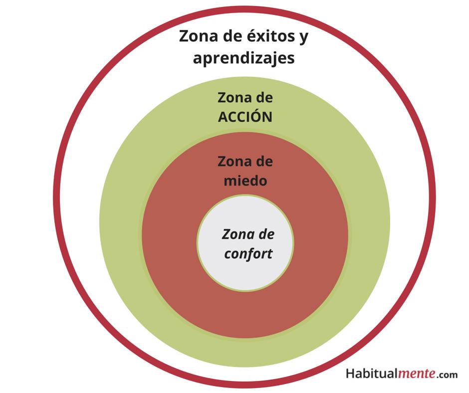 circulos de zona de confort