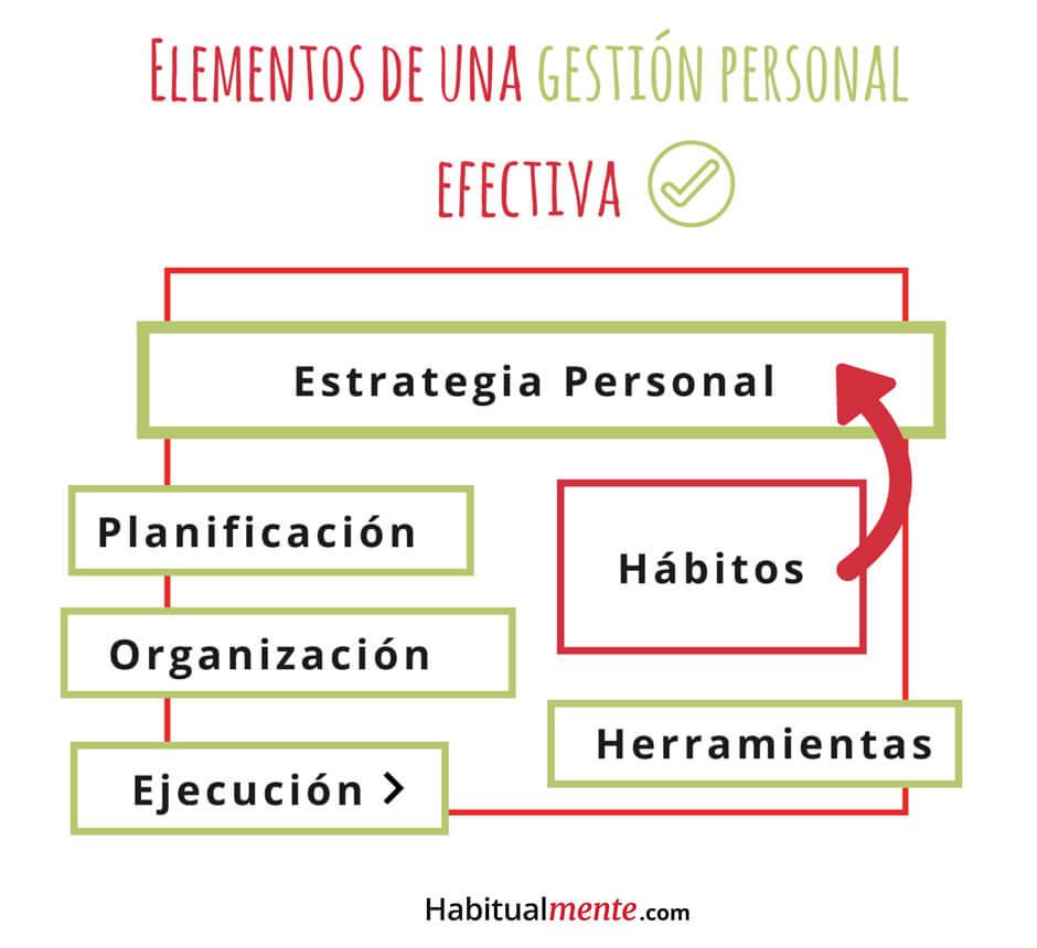 elementos-de-una-gestion-personal-efectiva