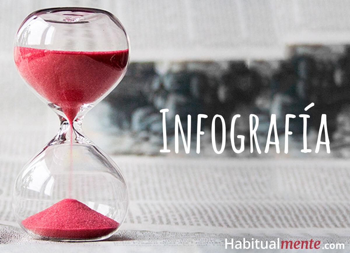 infografia en que inviertes tu tiempo