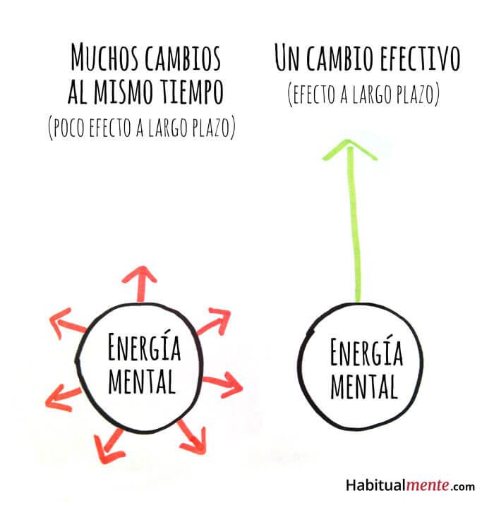 Diferencia entre muchos cambios al mismo tiempo y uno solo con gran efecto