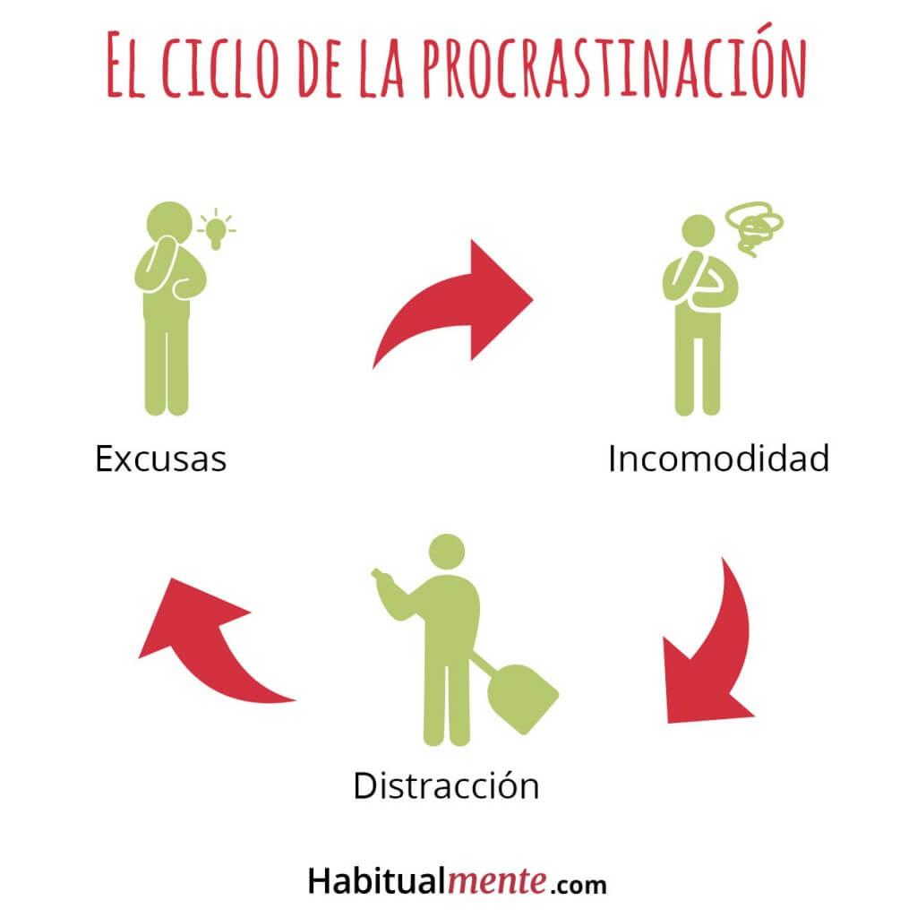 el ciclo de la procrastinación