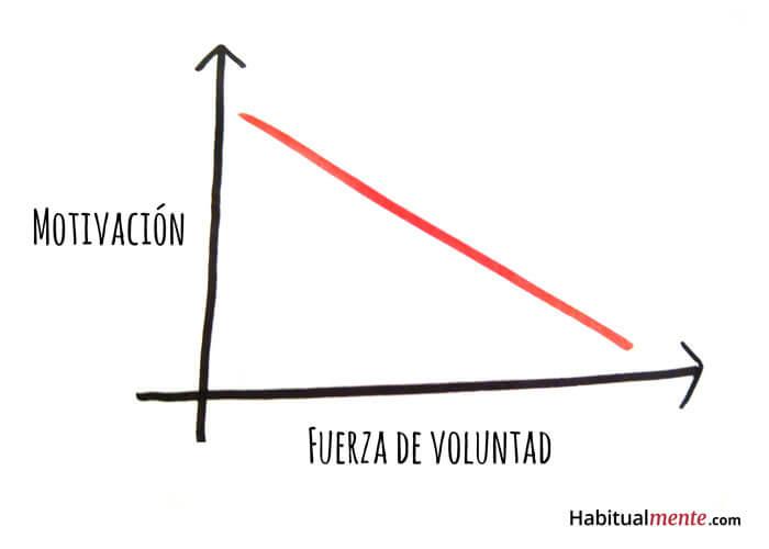 motivación y fuerza de voluntad gráfica 1