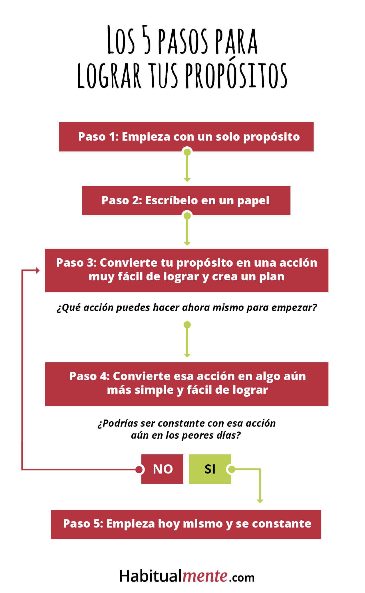 pasos-para-lograr-propositos