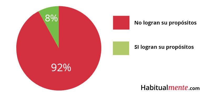 porcentaje de personas que logran sus propositos