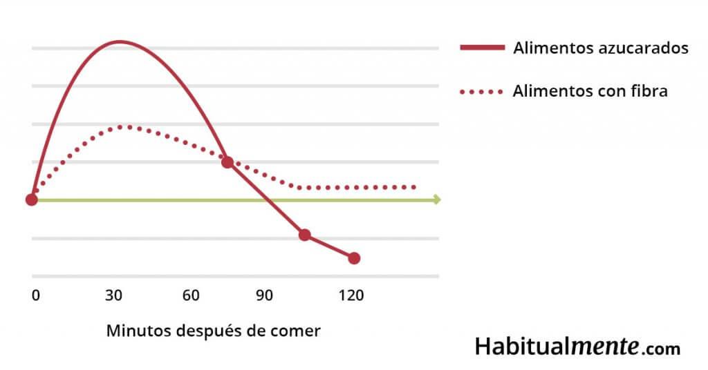 pico de glucosa despues de comer por tipos de alimentos