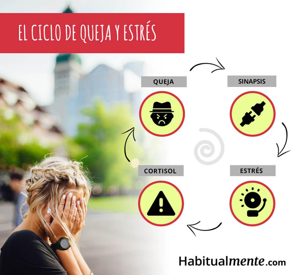 ciclo de estrés y queja