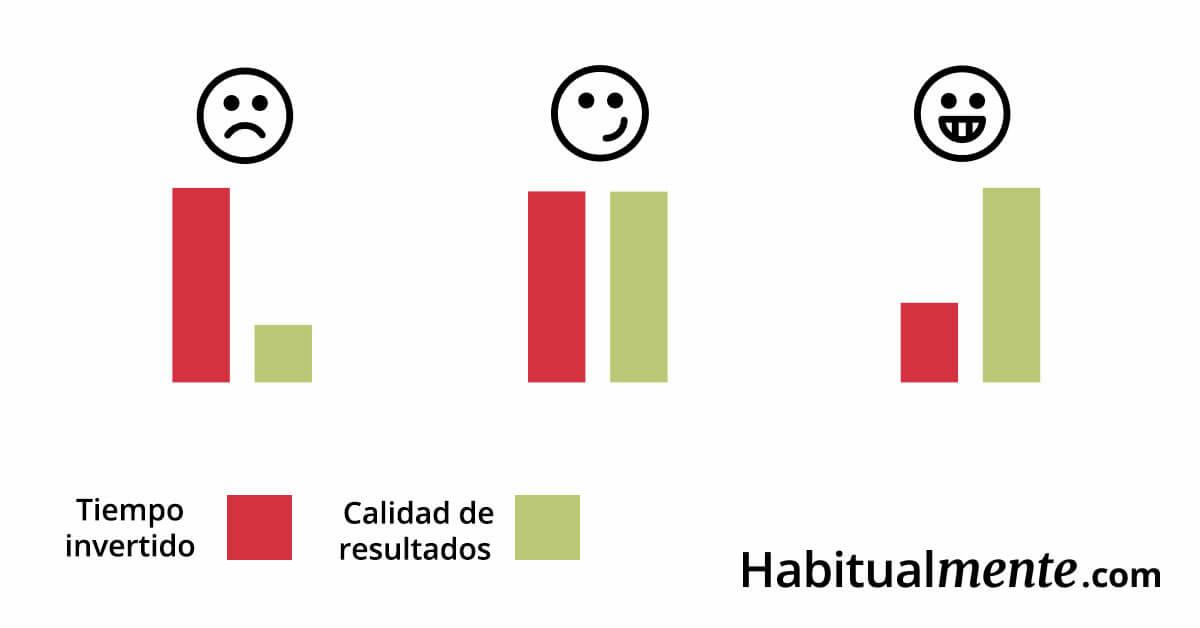 tiempo invertido vs calidad del resultado